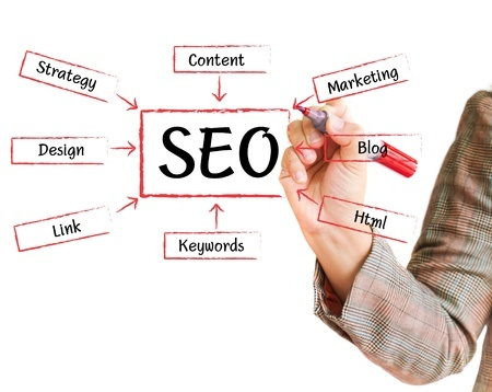 SEO and Social Media Image website louth